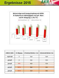 Maiserträge nach Saatgutimpfung mit AKRA N-Bakterien-