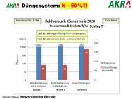 AKRA Düngesystem N -50%!!!-
