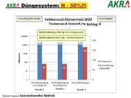 AKRA Düngesystem: N -50%!!!-