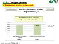 AKRA Düngesystem N Bakterien weiterentwickelt-