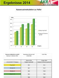 Azoarcusinokulation to oats - Bückwitz results 2014-