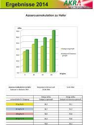 Azoarcusinokulation to oats (AZO+) - Bückwitz results 2014-