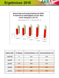 Maize crop results after inoculating with N-bacterium 2015-