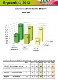 Maïs, expérience de Bückwitz 2012-2013-
