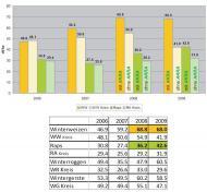 Évolution du rendement du blé d'hiver et du colza (2009)-